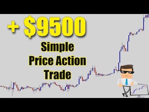 Forex Price Action Trading Strategies - Forex School Online