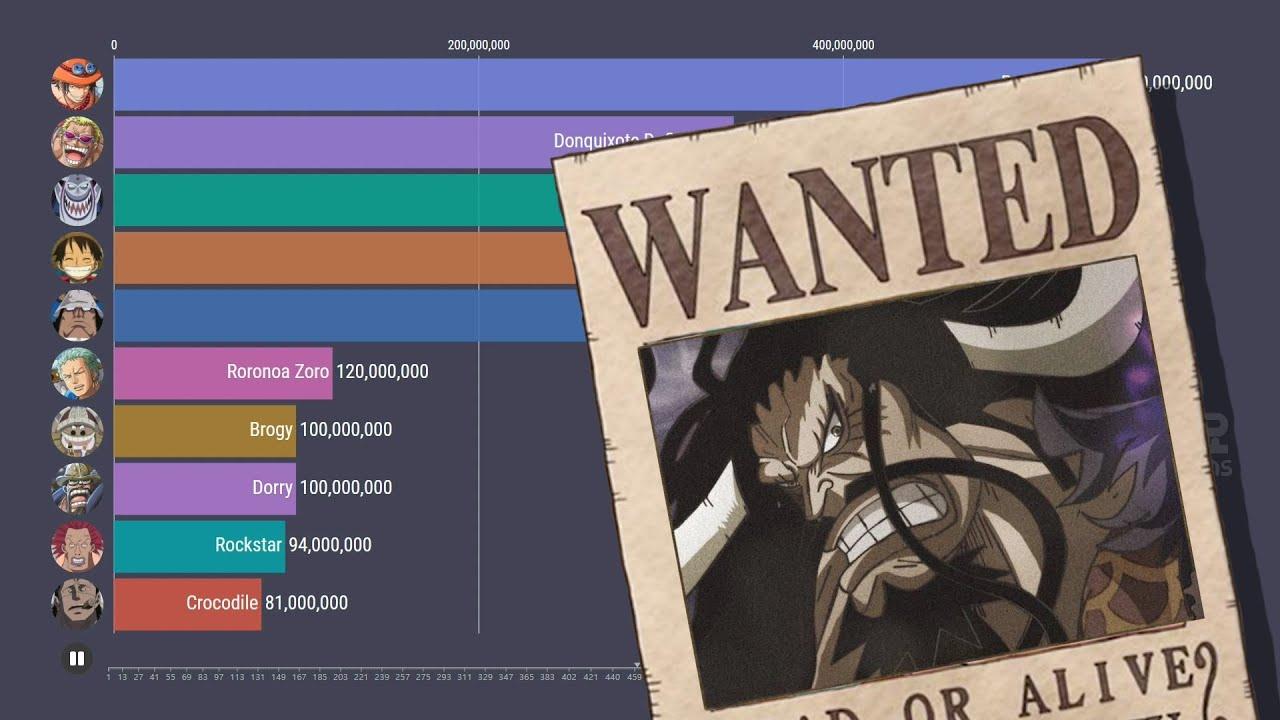 One piece | Bounty Ranking