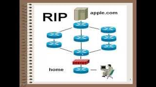 RIP - Router Information Protocol