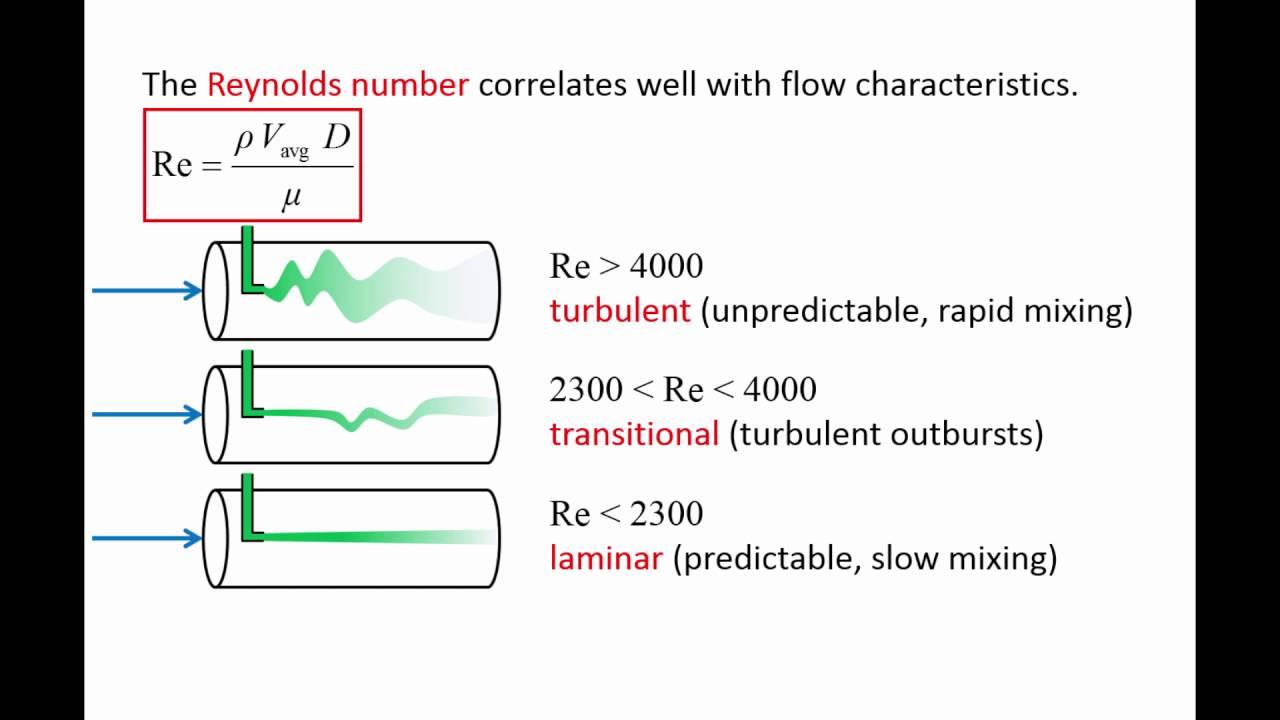 Laminar, Transitional or Turbulent Flow - Engineering ToolBox