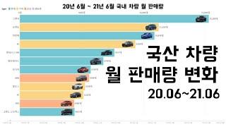 그래프로 보는 국산차 판매량 순위 변화 (2020.06…