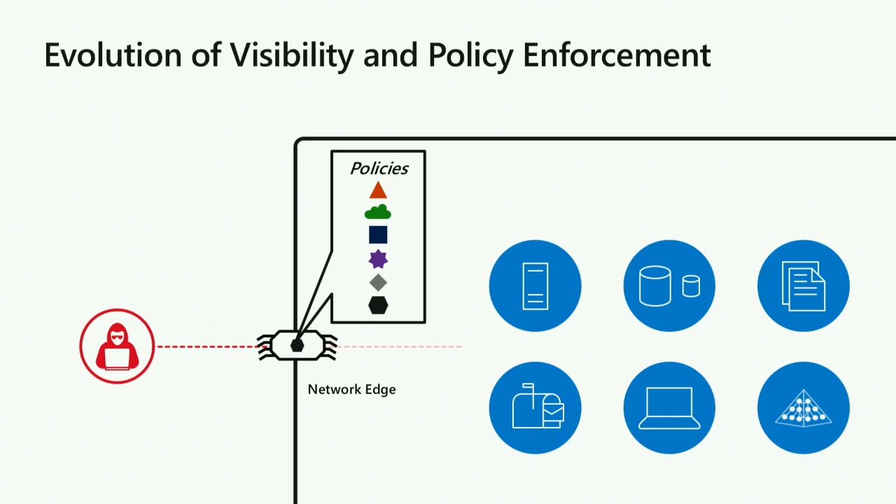 Thirty Days Ninety Days Or Three Years >> Office 365 Security Top Priorities For 30 Days 90 Days And Beyond