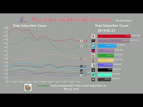 Most Subscribed YouTube Channel Monthly Report (May 2019)