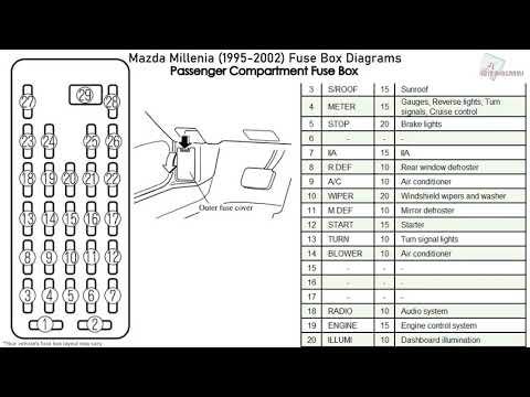 Mazda Mazda Millenia (1995-2002) Fuse Box Diagrams - YouTubeYouTube