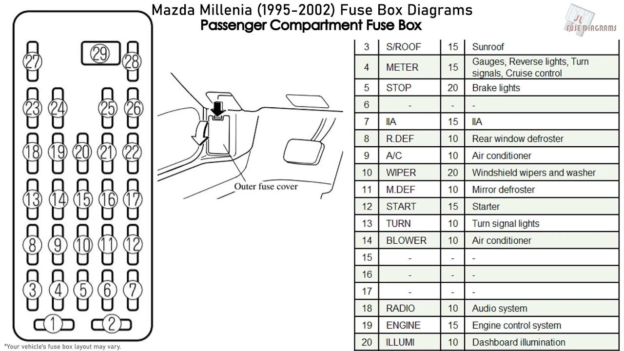 2001 Mazda Millenia Fuse Box Wiring Diagrams Site Zone Star Zone Star Geasparquet It