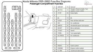 mazda mazda millenia (1995-2002) fuse box diagrams - youtube  youtube