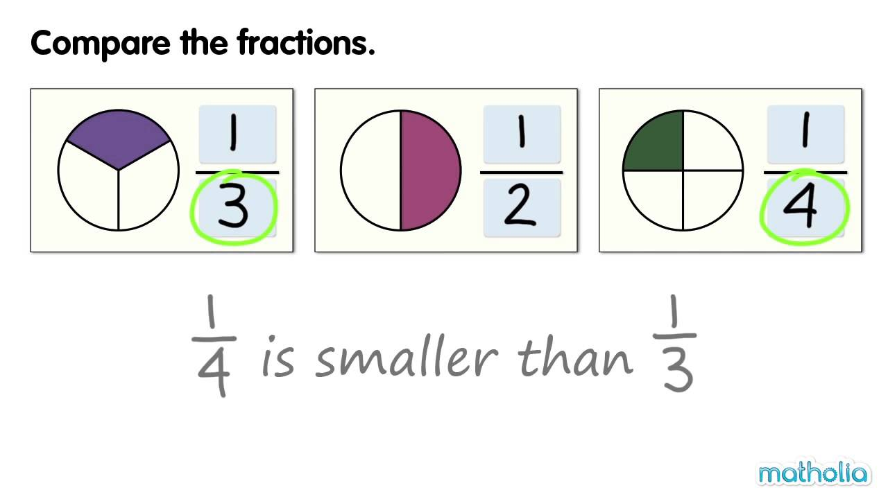 Comparing Unit Fractions - YouTube