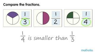 Comparing Unit Fractions