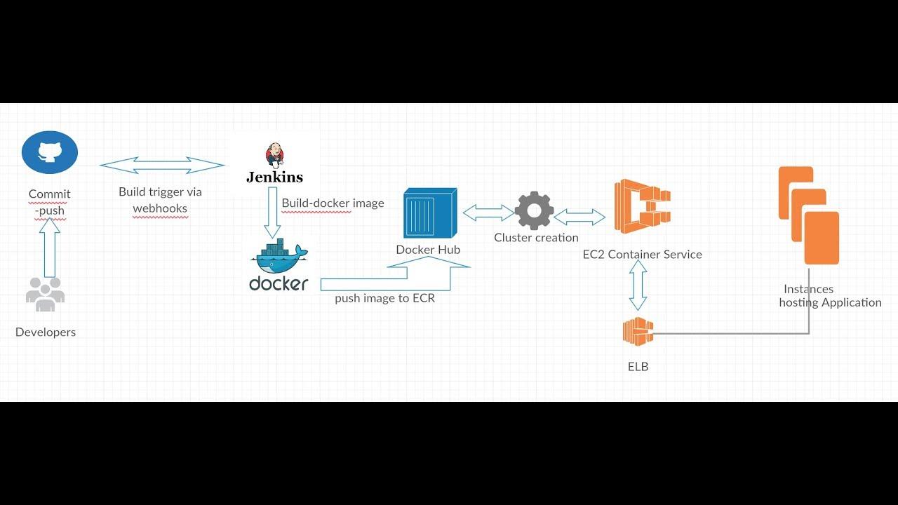 Building a CI/CD Pipeline