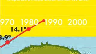 Temperatura Media Anual Últimos 100 Años. Clip