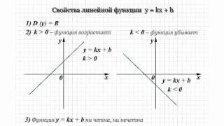 19 Функция y=kx+b и ее график