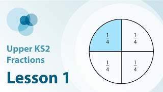 Develop understanding of equivalent fractions through quantity, area and number line models