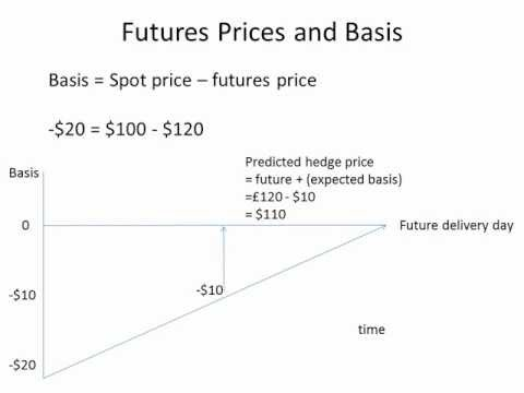Futures prices and basis