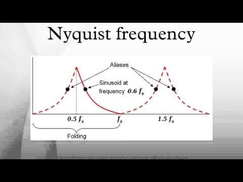 Nyquist Frequency Youtube