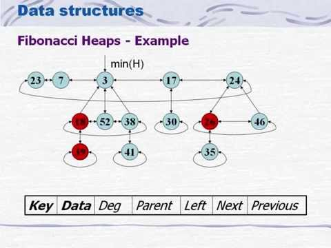 Data Structure -Binomial heap -Fibonacci heap