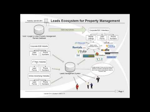 Lead Generation, Conversion & Tracking Ecosystem for Property Management Companies
