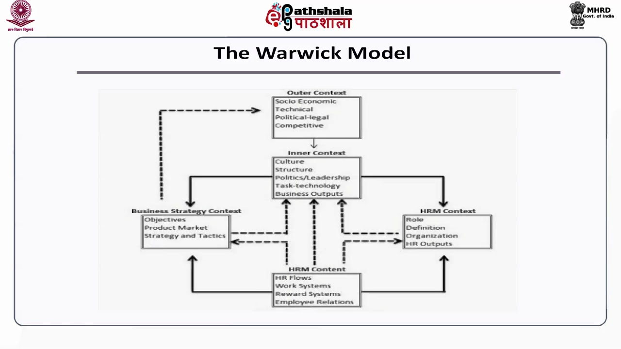 hight resolution of models of international hrm