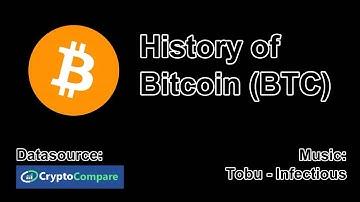 History of Bitcoin (BTC)