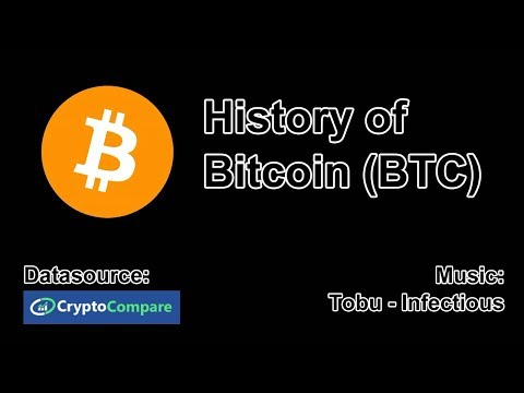History of Bitcoin (BTC)