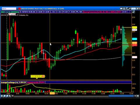 Learning lesson on NUGT trade 10/15/14