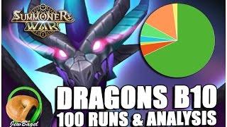 summoners war 100 dragons b10 runs rune drop analysis