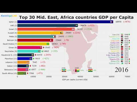 Top 30 The Middle East, Africa Countries GDP Per Capita (1960-2018) Ranking [4K]