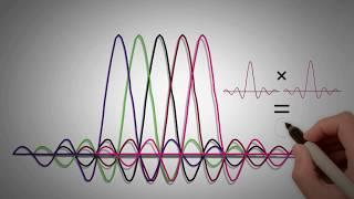 2.3 - OFDM/ OFDMA Part 1 - Fundamentals of 4G (LTE)