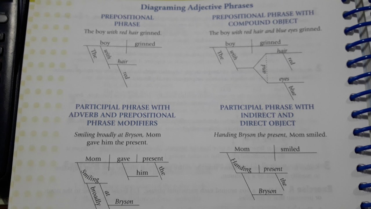Diagramming Adjective Phrases   Sentence Diagramming