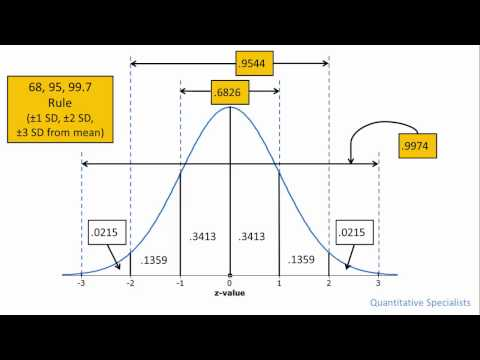 seven rules distribution 1 the normal distribution and the 68-95-997 rule the normal curve (also known as the bell curve) is the most common distrib-ution of data the normal curve is.