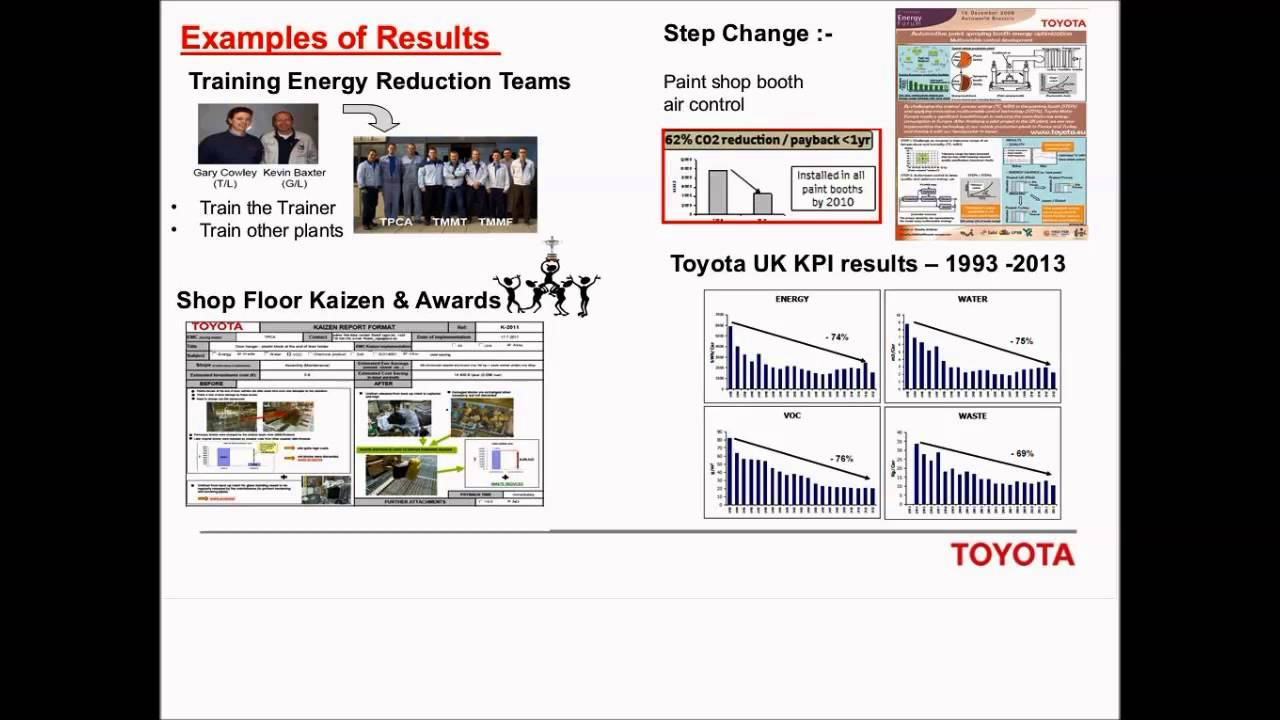 How Toyota uses gentani to optimize performance and cut