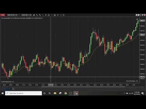Micro Futures Emini S&P Price Action Analysis. Learn how to trade!!