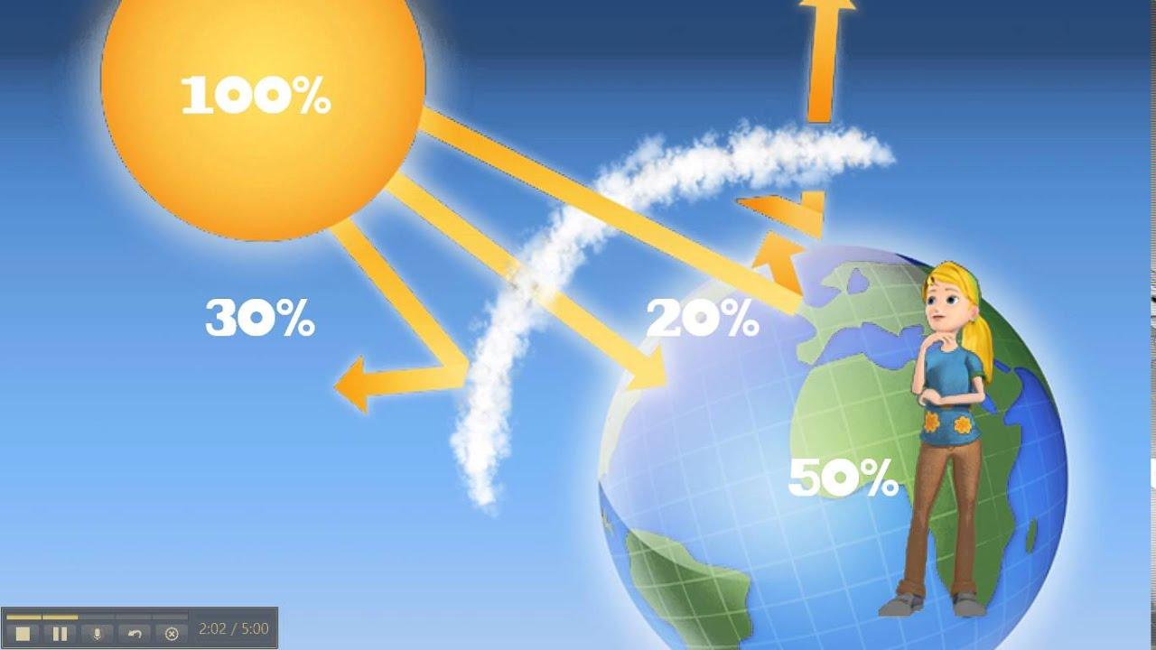 Efecto Invernadero, Cambio Climático Y Calentamiento