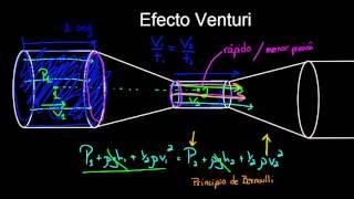 Efecto Venturi y tubos Pitot | Fluidos | Física | Khan Academy en Español