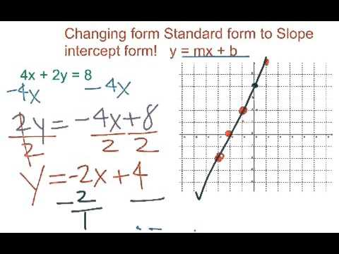 linear function slope intercept form  10-10 Linear Functions: Slope-intercept Form and Standard Form ...