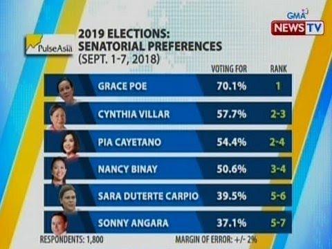 bt 2019 elections senatorial preferences pulse asia survey gma news