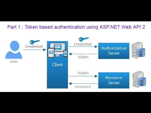 Part 1 : Token based authentication using ASP.NET Web API 2