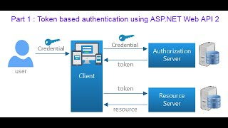 Part 1 : Token based authentication using ASP.NET Web API 2