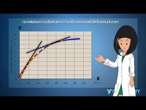 วิชาเคมี - ปฏิกิริยาระหว่าง Mg กับกรด HCl