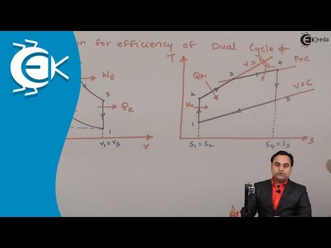 What is Expression for Efficiency of Dual Cycle || Ekeeda.com