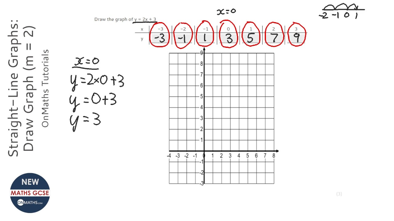 straight-line graphs: draw graph (m = 2) (grade 4) - onmaths gcse