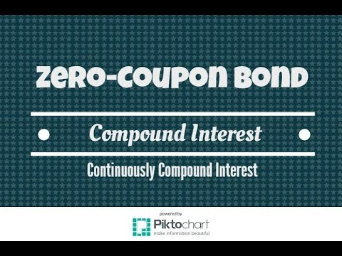 How much should you pay for a zero-coupon bond