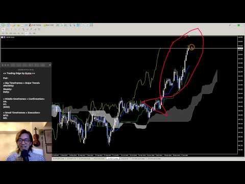 Ichimoku Forex Analysis on CHFJPY | 17, Jan 2020 | Ichimoku Kinko Hyo