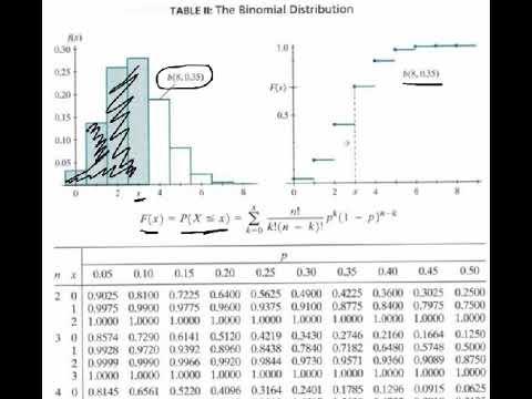 Binomial Distribution Six Sigma Study Guide
