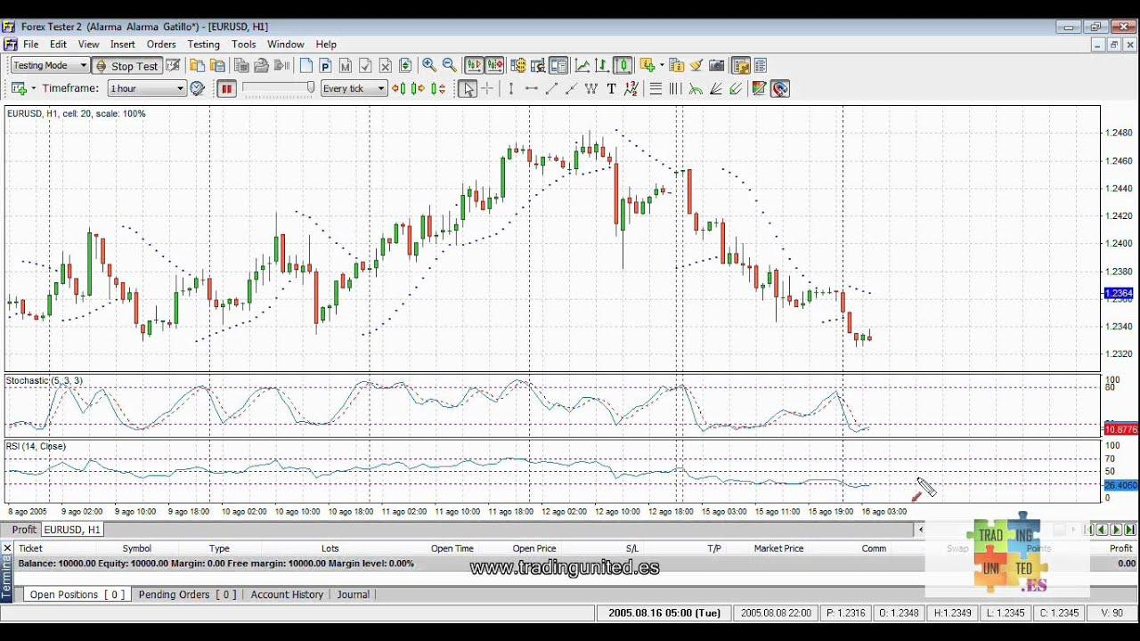 Indicadores Forex Adelantados - Download Fx EA Indicator MT4or5 Signal