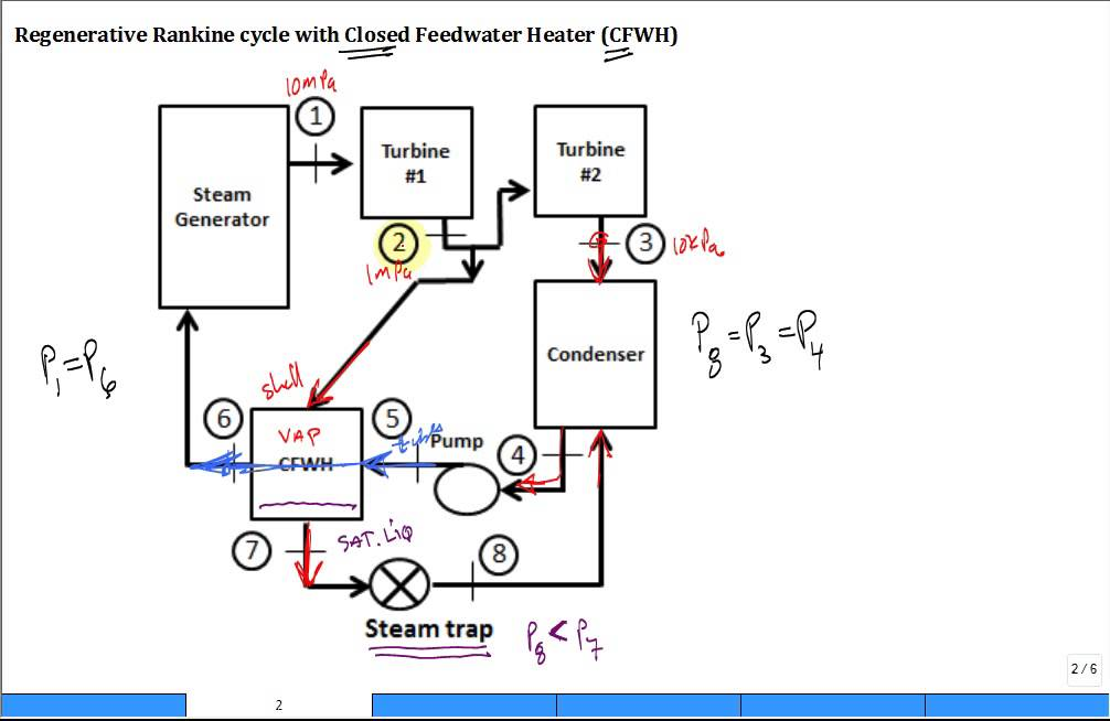Open feedwater heater (OFWH) and closed feedwater heater (CFWH) 2