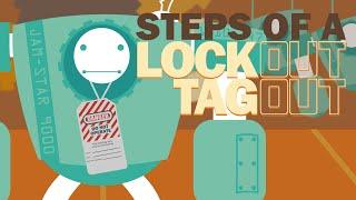 Lockout Tagout (loto) Procedure