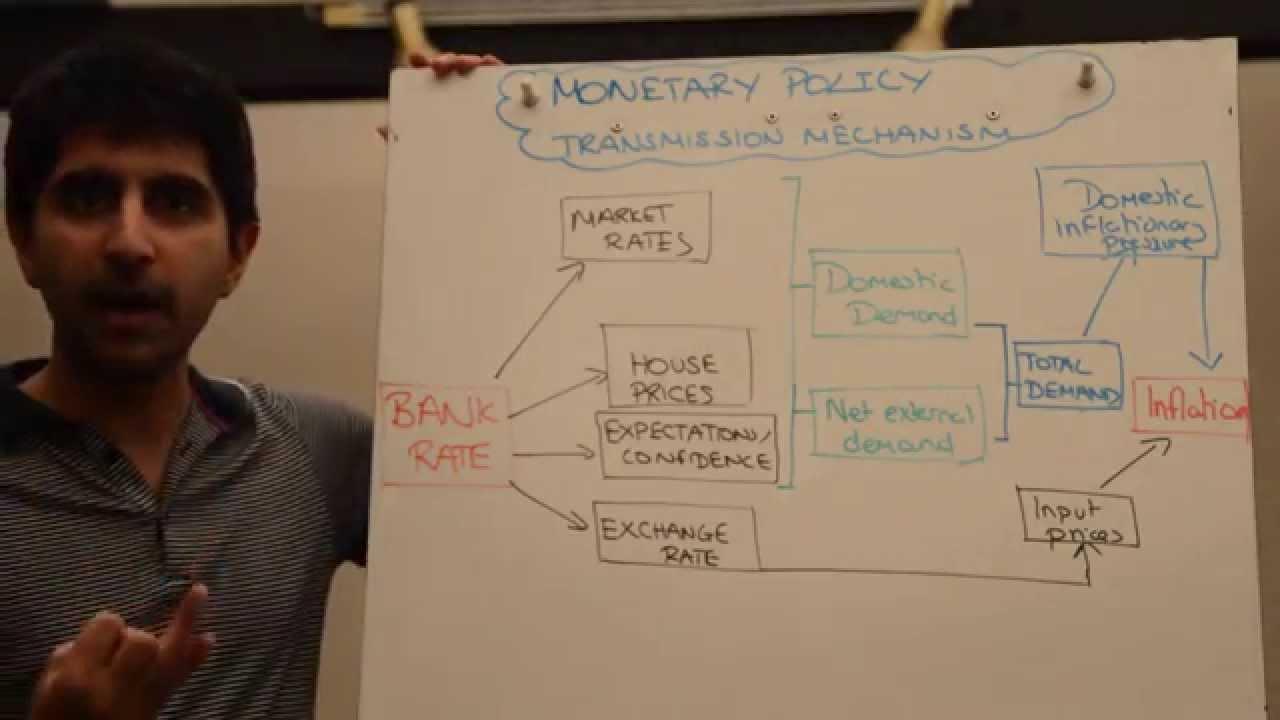 Monetary transmission mechanism phd thesis