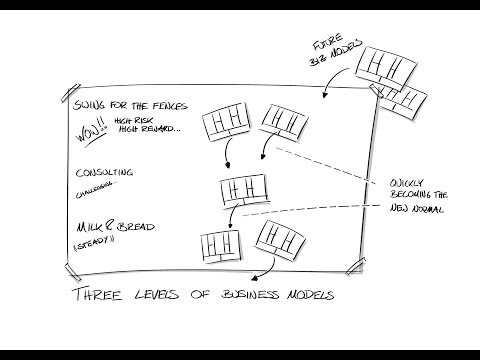 Strategy tools for Business Model Innovation