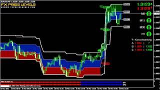 Day Trading Forex Strategies EUR/USD 5 Min