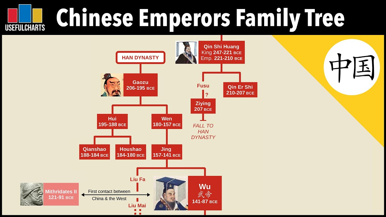 Download Chinese Emperors Family Tree | Qin Dynasty to Qing Dynasty (221 BCE - 1912 CE)